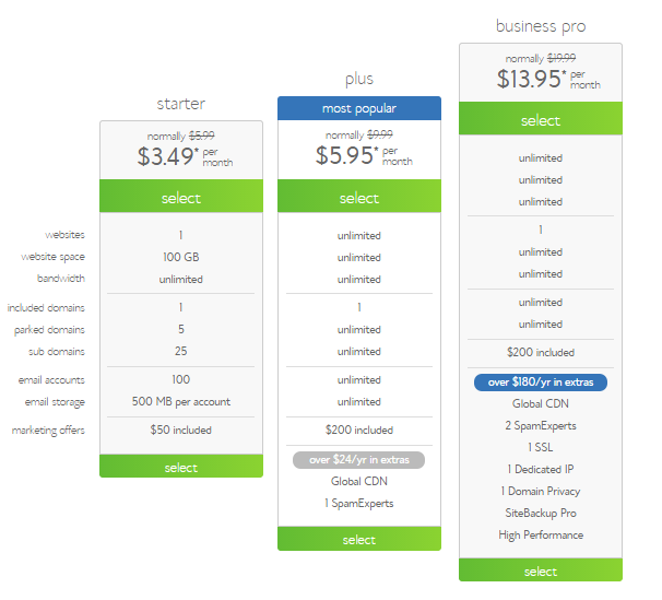 BlueHost Shared Hosting Plans and Price Details